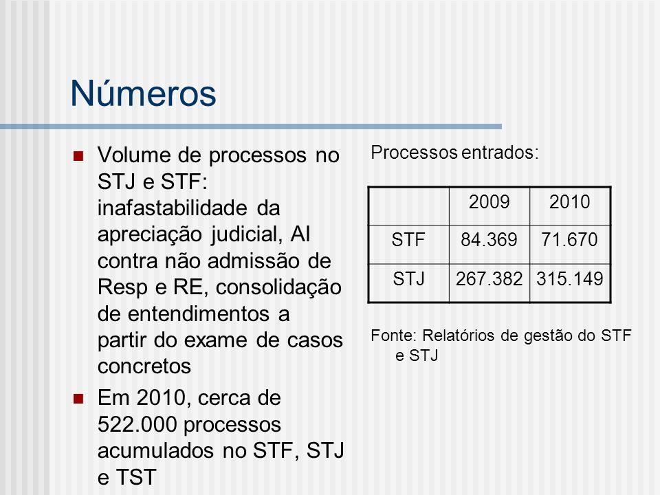 Números Volume de processos no STJ e STF: inafastabilidade da apreciação judicial, AI contra não admissão de Resp e RE, consolidação de entendimentos