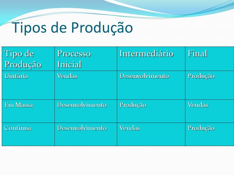 Tipos de Produção Tipo de Produção Processo Inicial IntermediárioFinal UnitáriaVendasDesenvolvimentoProdução Em Massa DesenvolvimentoProduçãoVendas Co