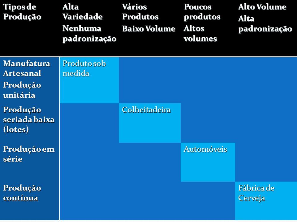 Tipos de Produção Alta Variedade Nenhuma padronização Vários Produtos Baixo Volume Poucos produtos Altos volumes Alto Volume Alta padronização Manufat
