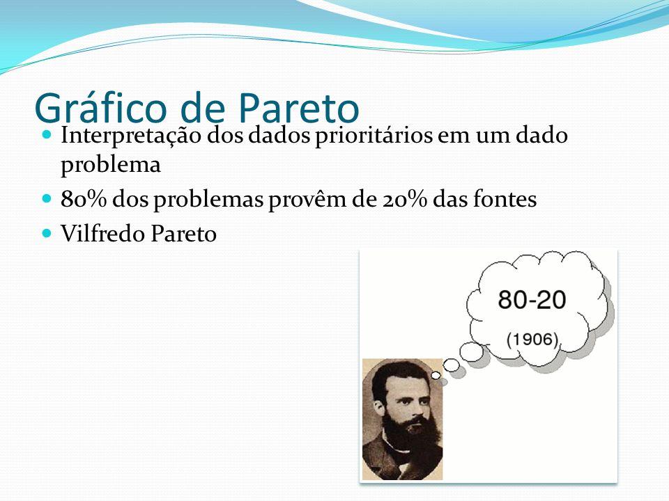 Gráfico de Pareto Interpretação dos dados prioritários em um dado problema 80% dos problemas provêm de 20% das fontes Vilfredo Pareto