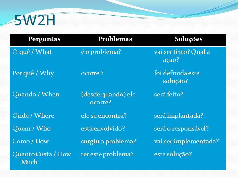 5W2H PerguntasProblemasSoluções O quê / Whaté o problema?vai ser feito? Qual a ação? Por quê / Whyocorre ?foi definida esta solução? Quando / When(des