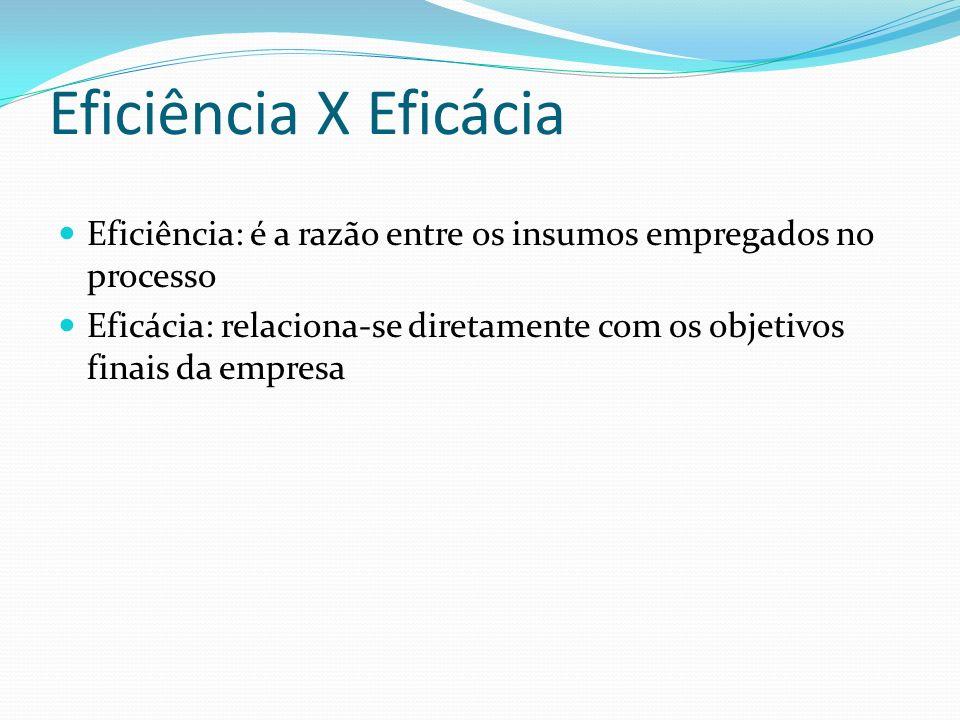 Eficiência X Eficácia Eficiência: é a razão entre os insumos empregados no processo Eficácia: relaciona-se diretamente com os objetivos finais da empr