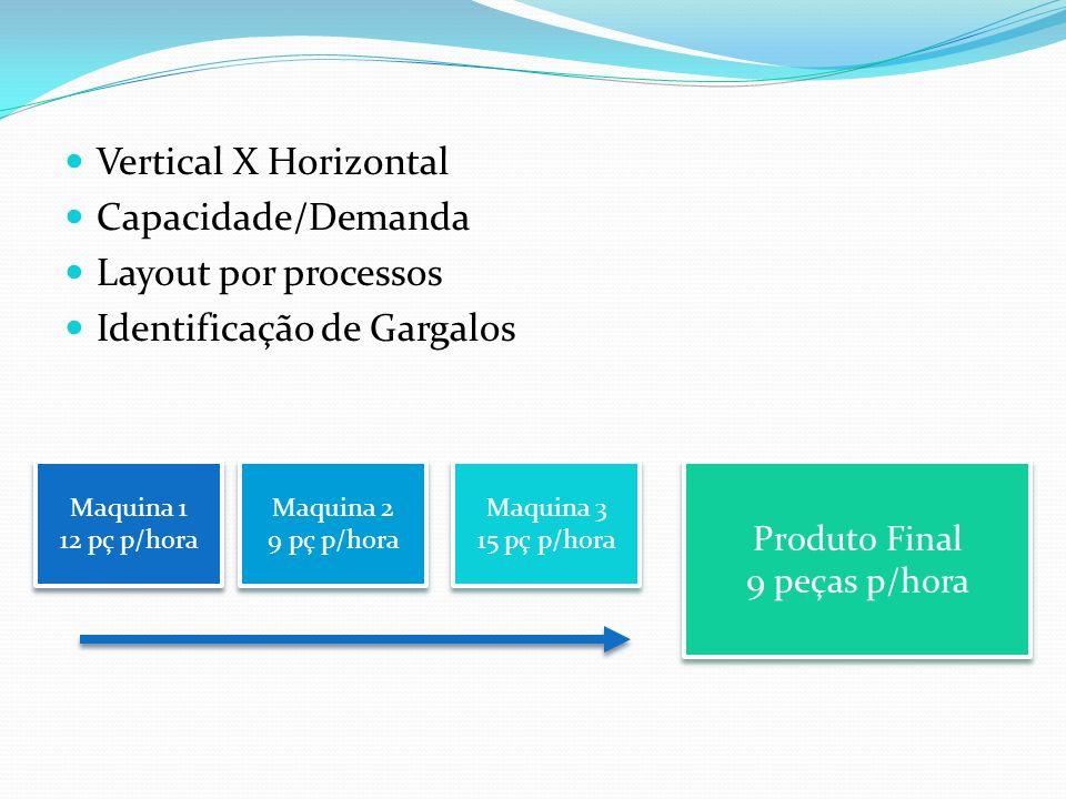 Vertical X Horizontal Capacidade/Demanda Layout por processos Identificação de Gargalos Maquina 1 12 pç p/hora Maquina 1 12 pç p/hora Maquina 2 9 pç p