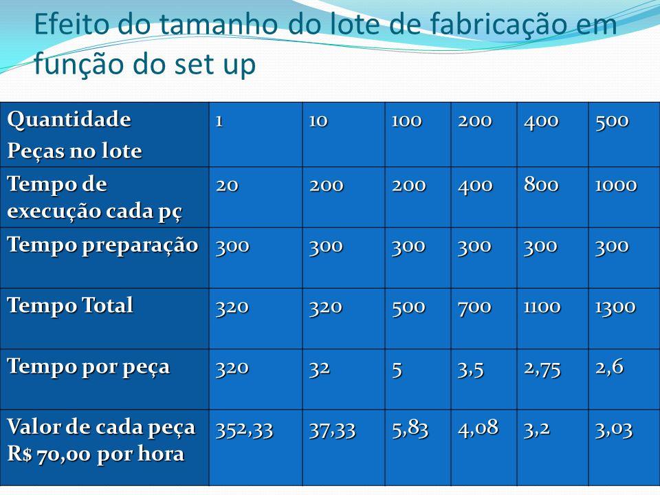Efeito do tamanho do lote de fabricação em função do set upQuantidade Peças no lote 110100200400500 Tempo de execução cada pç 202002004008001000 Tempo