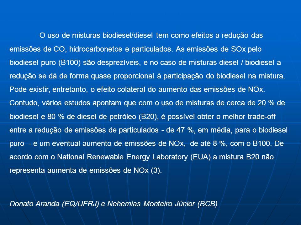 O uso de misturas biodiesel/diesel tem como efeitos a redução das emissões de CO, hidrocarbonetos e particulados. As emissões de SOx pelo biodiesel pu