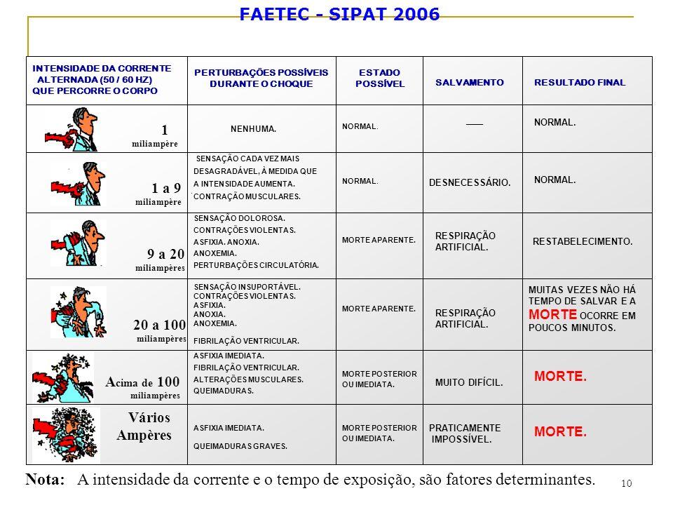 FAETEC - SIPAT 2006 10 Nota: A intensidade da corrente e o tempo de exposição, são fatores determinantes. PERTURBAÇÕES POSSÍVEIS DURANTE O CHOQUE NENH