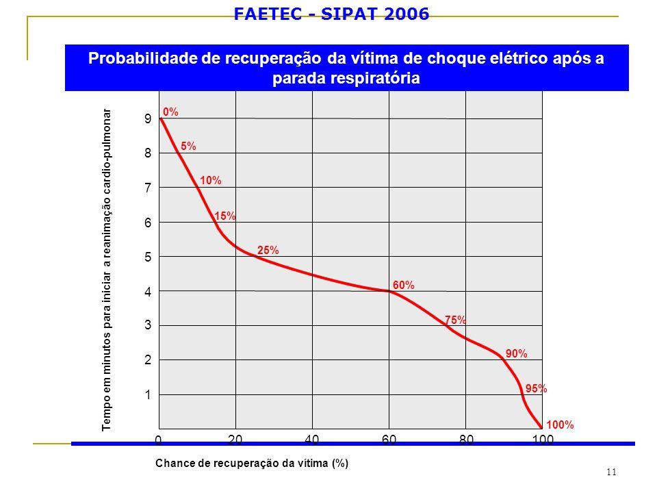 FAETEC - SIPAT 2006 11 Tempo em minutos para iniciar a reanimação cardio-pulmonar 0 Chance de recuperação da vítima (%) 20406080100 1 2 3 4 5 6 7 8 9