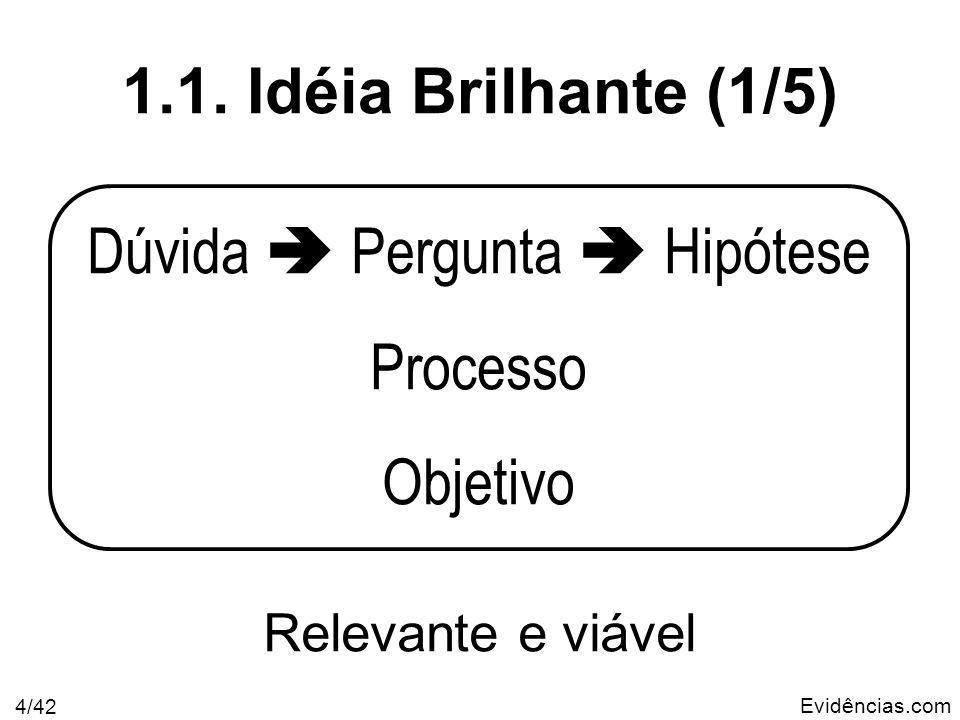 Evidências.com 4/42 Dúvida Pergunta Hipótese Processo Objetivo 1.1. Idéia Brilhante (1/5) Relevante e viável
