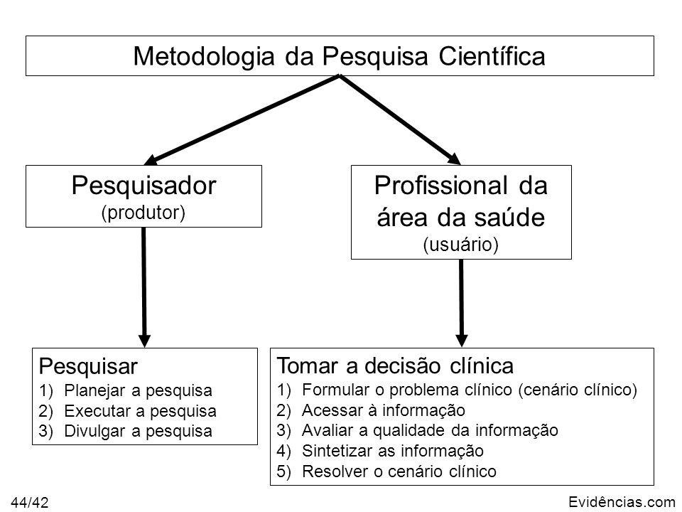 Evidências.com 44/42 Metodologia da Pesquisa Científica Profissional da área da saúde (usuário) Pesquisador (produtor) Tomar a decisão clínica 1)Formu