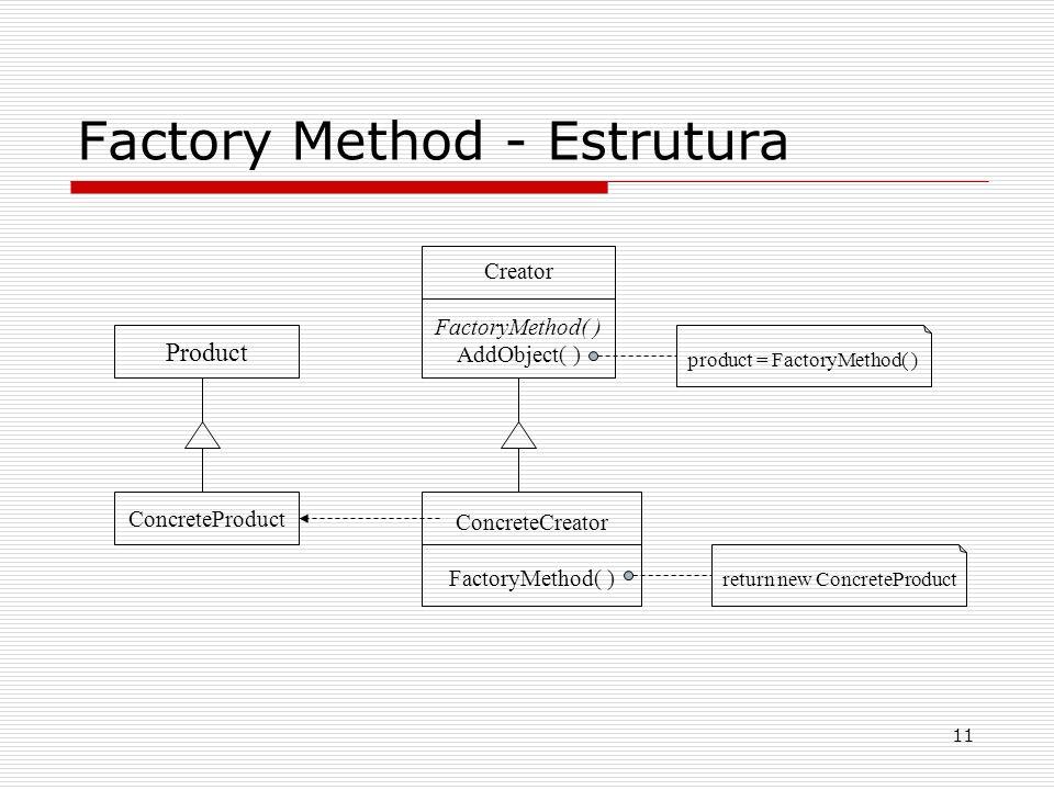 11 Factory Method - Estrutura product = FactoryMethod( ) Creator FactoryMethod( ) AddObject( ) ConcreteCreator FactoryMethod( ) ConcreteProduct Produc
