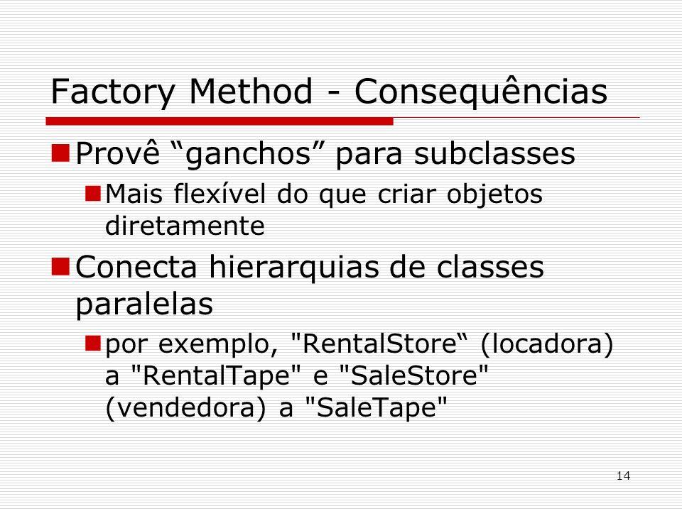 14 Factory Method - Consequências Provê ganchos para subclasses Mais flexível do que criar objetos diretamente Conecta hierarquias de classes paralela