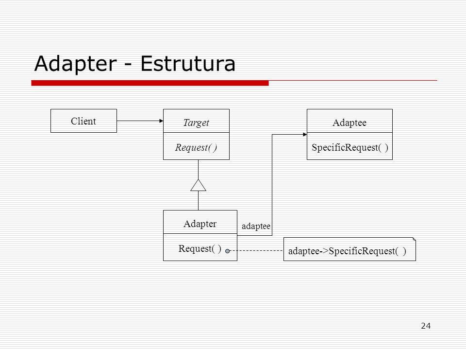 24 Adapter - Estrutura Client adaptee->SpecificRequest( ) Target Request( ) Adapter Request( ) Adaptee SpecificRequest( ) adaptee