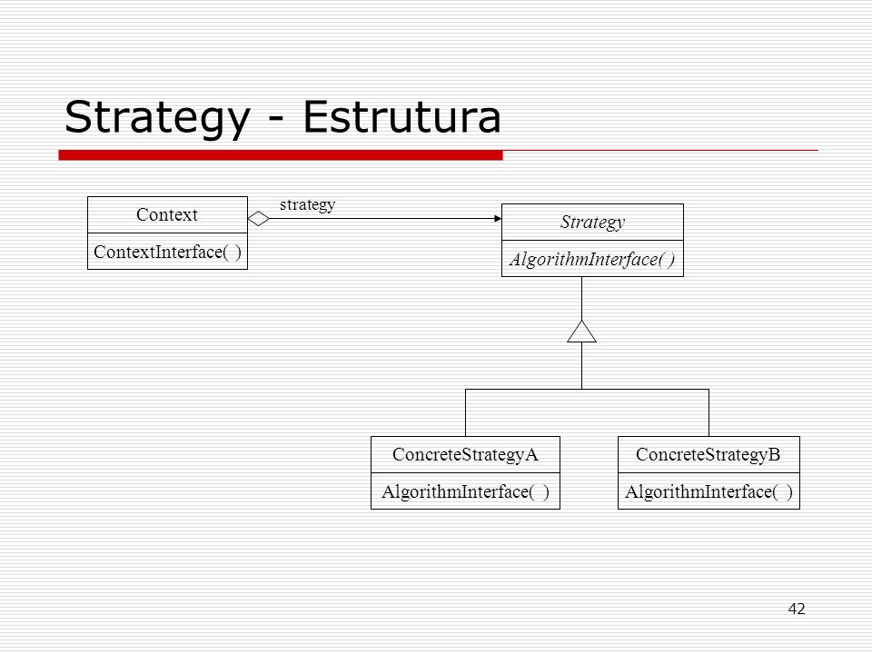42 Strategy - Estrutura Context ContextInterface( ) Strategy AlgorithmInterface( ) strategy ConcreteStrategyA AlgorithmInterface( ) ConcreteStrategyB
