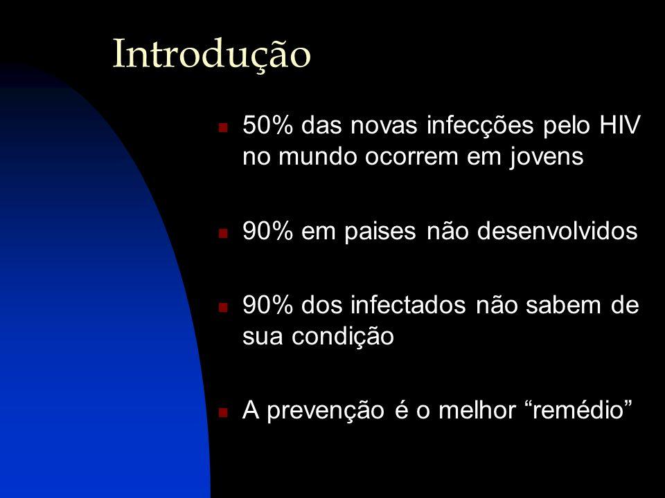 Introdução 50% das novas infecções pelo HIV no mundo ocorrem em jovens 90% em paises não desenvolvidos 90% dos infectados não sabem de sua condição A