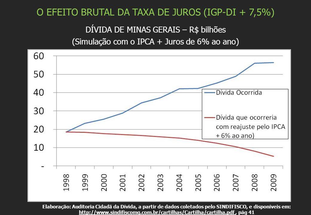 O EFEITO BRUTAL DA TAXA DE JUROS (IGP-DI + 7,5%) DÍVIDA DE MINAS GERAIS – R$ bilhões (Simulação com o IPCA + Juros de 6% ao ano) Elaboração: Auditoria