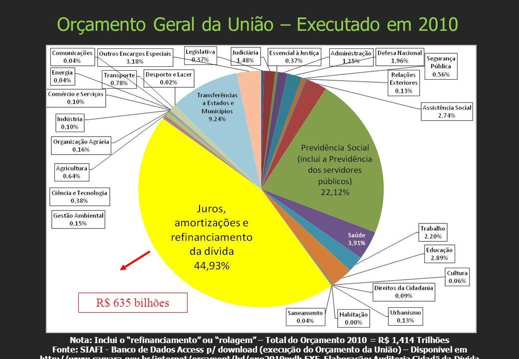 Nota: Inclui o refinanciamento ou rolagem – Total do Orçamento 2010 = R$ 1,414 Trilhões Fonte: SIAFI - Banco de Dados Access p/ download (execução do