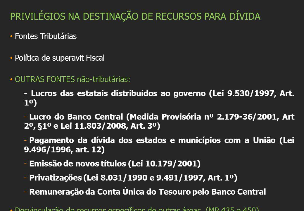 PRIVILÉGIOS NA DESTINAÇÃO DE RECURSOS PARA DÍVIDA Fontes Tributárias Política de superavit Fiscal OUTRAS FONTES não-tributárias: - Lucros das estatais