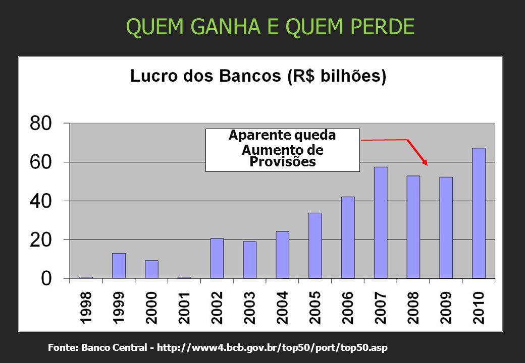 QUEM GANHA E QUEM PERDE Fonte: Banco Central - http://www4.bcb.gov.br/top50/port/top50.asp Aparente queda Aumento de Provisões