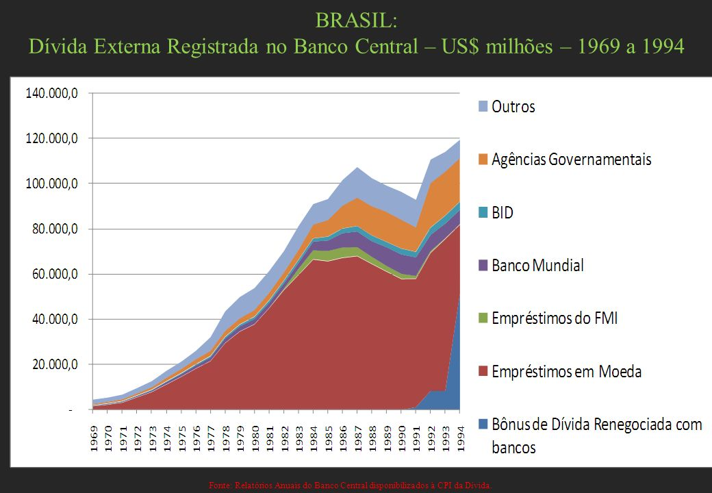 BRASIL: Dívida Externa Registrada no Banco Central – US$ milhões – 1969 a 1994 Fonte: Relatórios Anuais do Banco Central disponibilizados à CPI da Dív