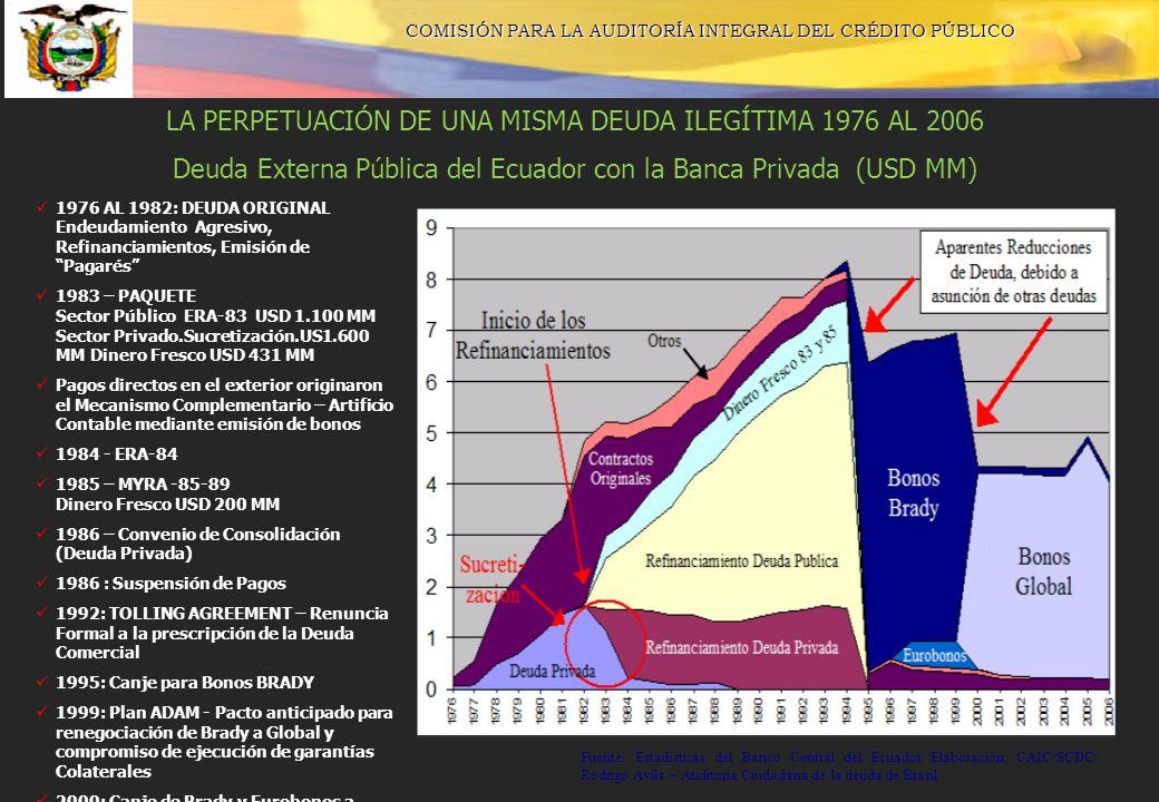 LA PERPETUACIÓN DE UNA MISMA DEUDA ILEGÍTIMA 1976 AL 2006 Deuda Externa Pública del Ecuador con la Banca Privada (USD MM) 1976 AL 1982: DEUDA ORIGINAL