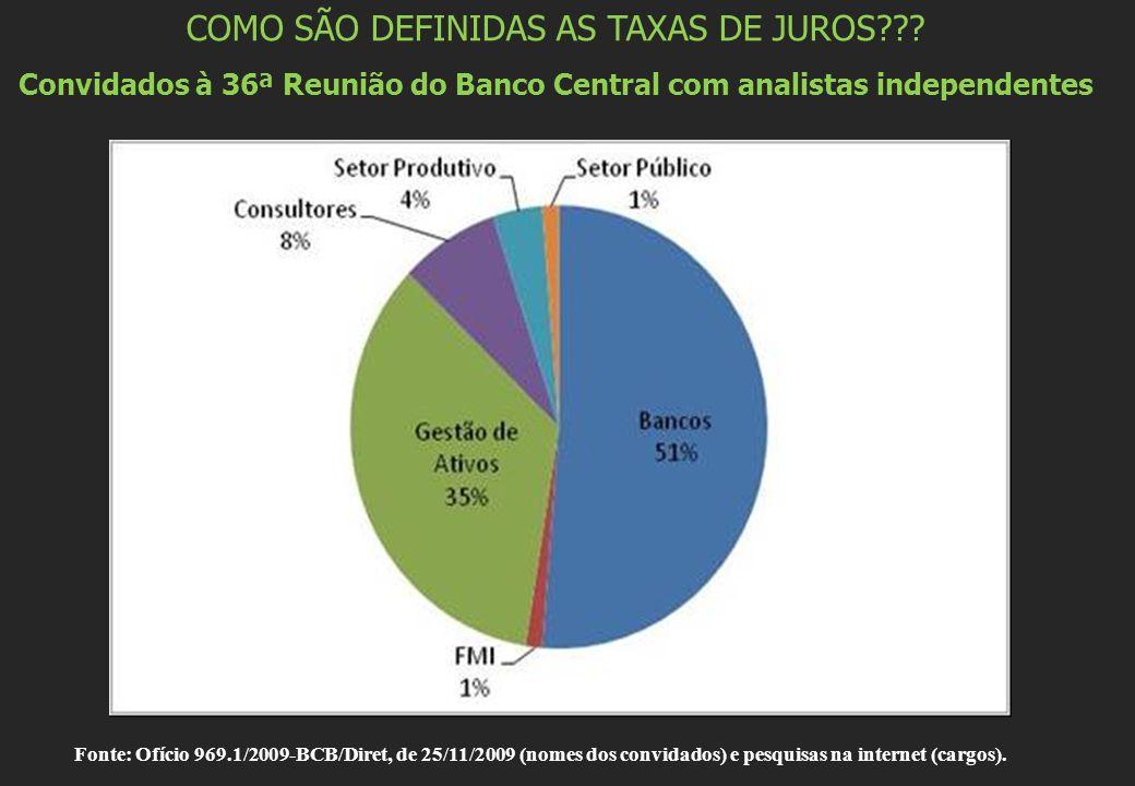 COMO SÃO DEFINIDAS AS TAXAS DE JUROS??? Convidados à 36ª Reunião do Banco Central com analistas independentes Fonte: Ofício 969.1/2009-BCB/Diret, de 2