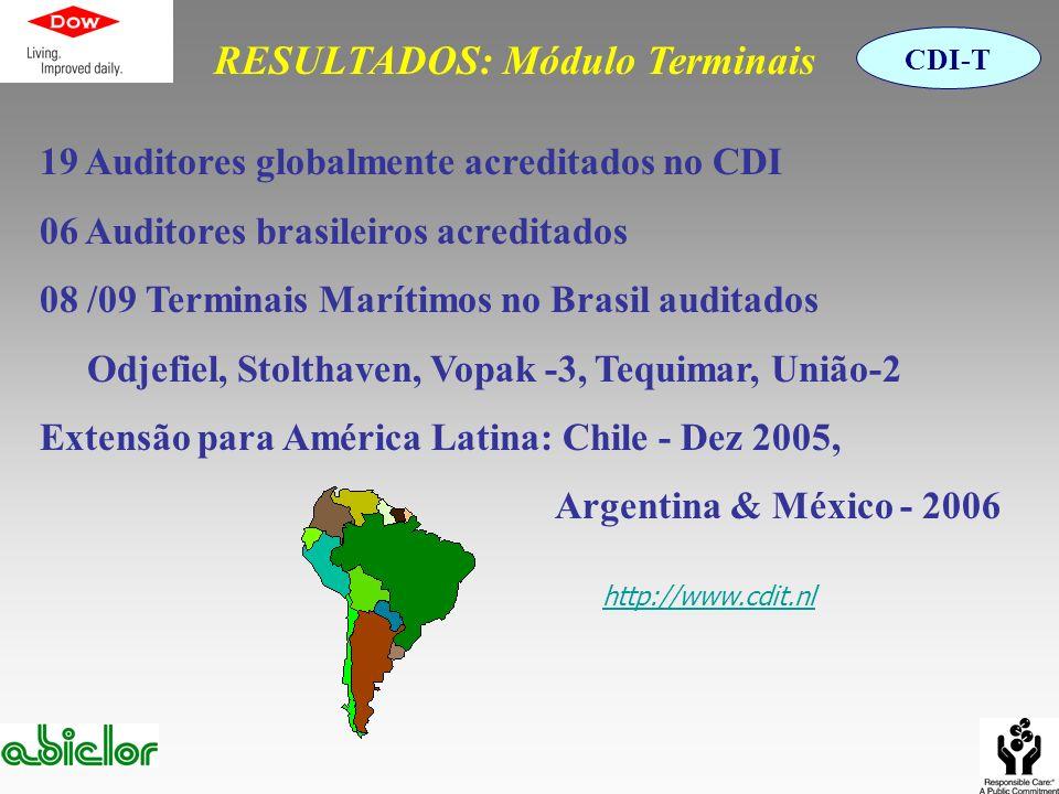 RESULTADOS: Módulo Terminais 19 Auditores globalmente acreditados no CDI 06 Auditores brasileiros acreditados 08 /09 Terminais Marítimos no Brasil aud
