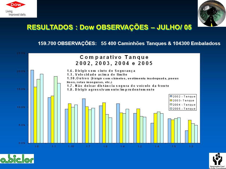 RESULTADOS : Dow OBSERVAÇÕES – JULHO/ 05 159.700 OBSERVAÇÕES: 55 400 Caminhões Tanques & 104300 Embaladoss