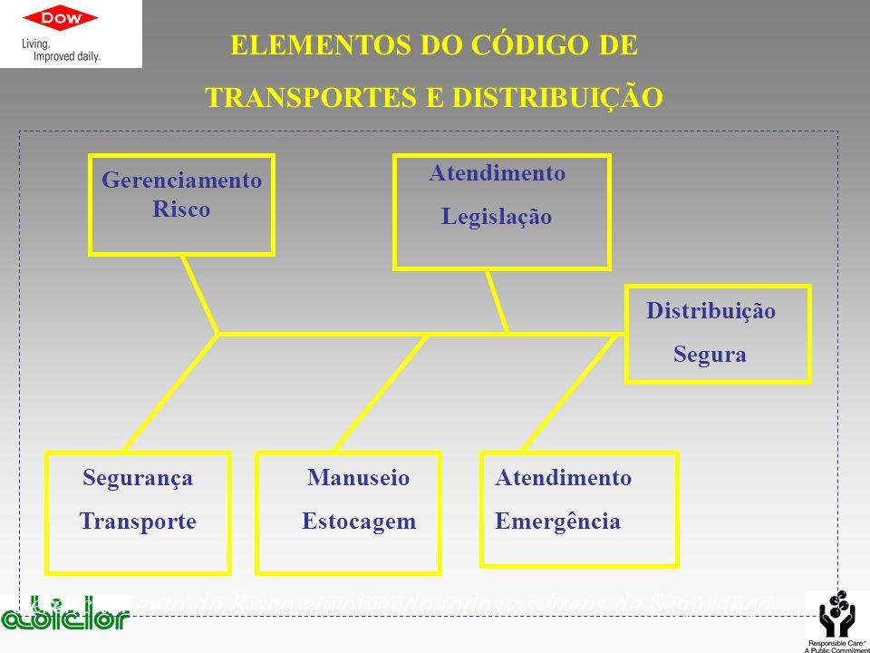 ELEMENTOS DO CÓDIGO DE TRANSPORTES E DISTRIBUIÇÃO Gerenciamento Risco Atendimento Emergência Atendimento Legislação Segurança Transporte Distribuição