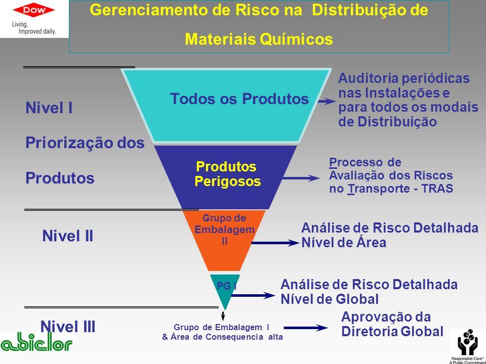Nivel I Priorização dos Produtos Nivel II Nivel III Todos os Produtos Produtos Perigosos Grupo de Embalagem II PG I Auditoria periódicas nas Instalaçõ