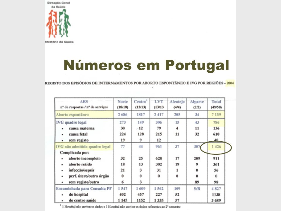 «APF organized public debates on the subject where it was shown that every year at least 20,000 women had an induced abortion in Portugal» (entrevista