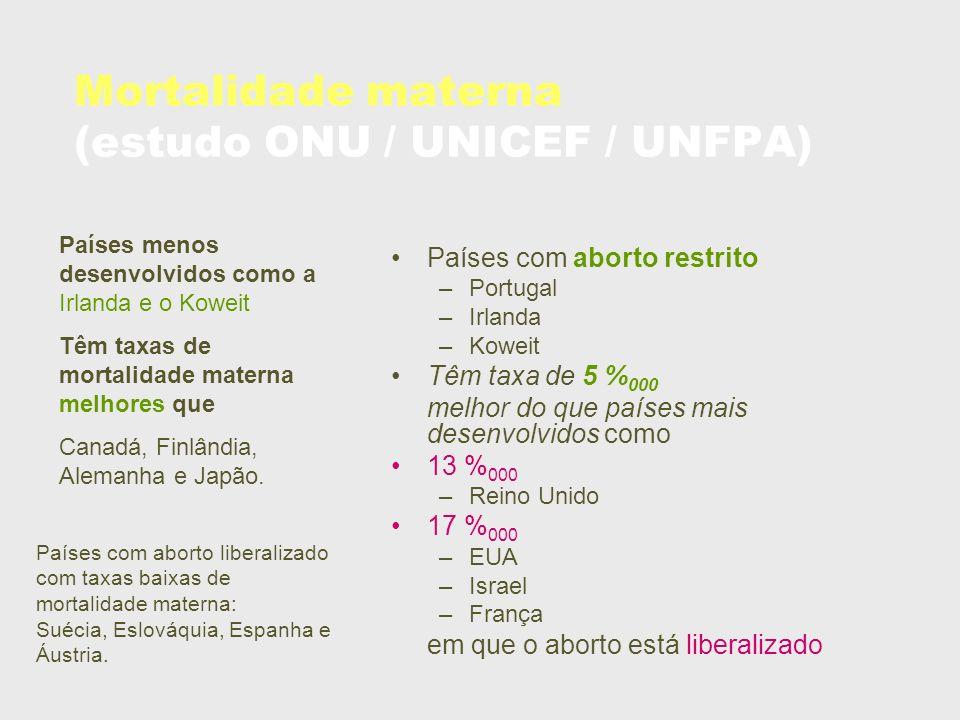 Mortalidade materna (estudo ONU / UNICEF / UNFPA) Países com aborto restrito –Portugal –Irlanda –Koweit Têm taxa de 5 % 000 melhor do que países mais