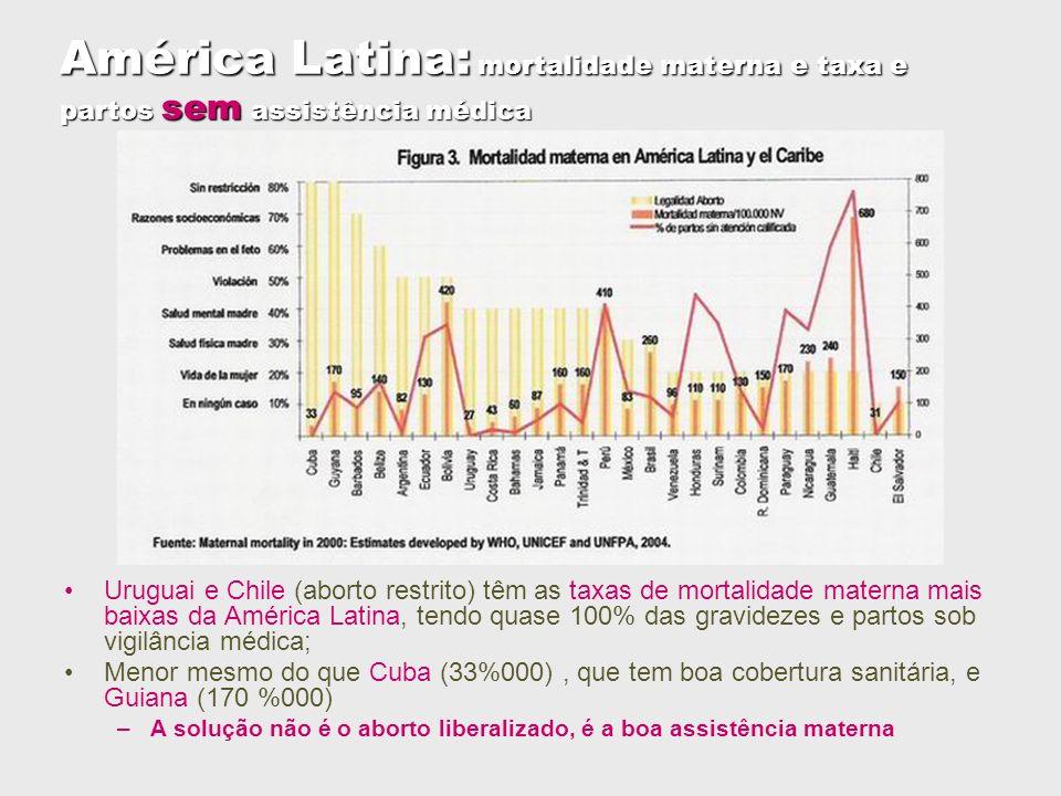 América Latina: mortalidade materna e taxa e partos sem assistência médica Uruguai e Chile (aborto restrito) têm as taxas de mortalidade materna mais