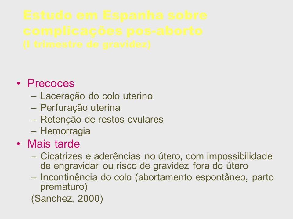 Estudo em Espanha sobre complicações pos-aborto (I trimestre de gravidez) Precoces –Laceração do colo uterino –Perfuração uterina –Retenção de restos