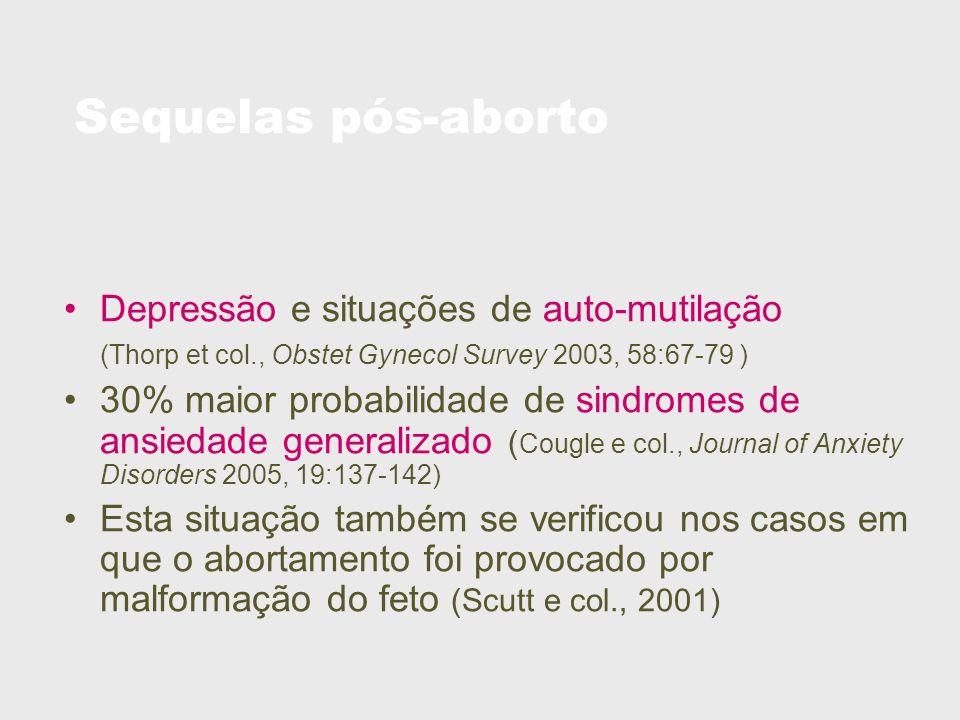 Sequelas pós-aborto Depressão e situações de auto-mutilação (Thorp et col., Obstet Gynecol Survey 2003, 58:67-79 ) 30% maior probabilidade de sindrome