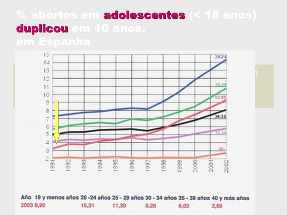 adolescentes duplicou % abortos em adolescentes (< 18 anos) duplicou em 10 anos, em Espanha 1 em cada 7Em 2005, 1 em cada 7 abortos é praticado em ado