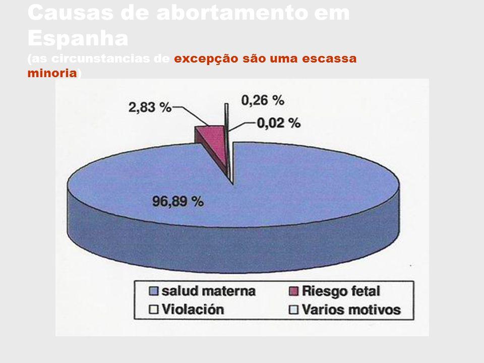 Causas de abortamento em Espanha (as circunstancias de excepção são uma escassa minoria)