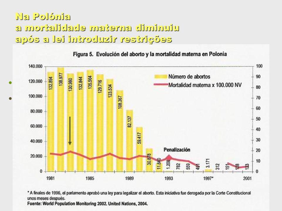 Na Polónia a mortalidade materna diminuiu após a lei introduzir restrições Redução de 73,3%: passou de 15 %000, em 1990, para 4 %000, em 2000