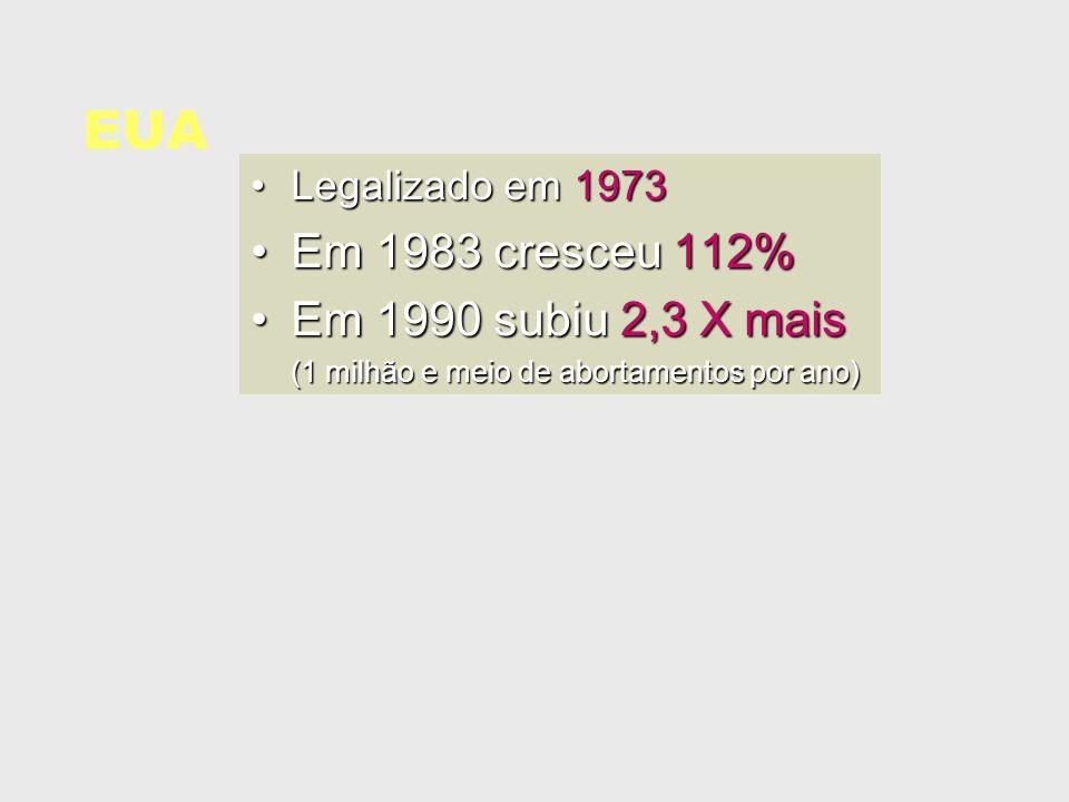 EUA Legalizado em 1973Legalizado em 1973 Em 1983 cresceu 112%Em 1983 cresceu 112% Em 1990 subiu 2,3 X maisEm 1990 subiu 2,3 X mais (1 milhão e meio de
