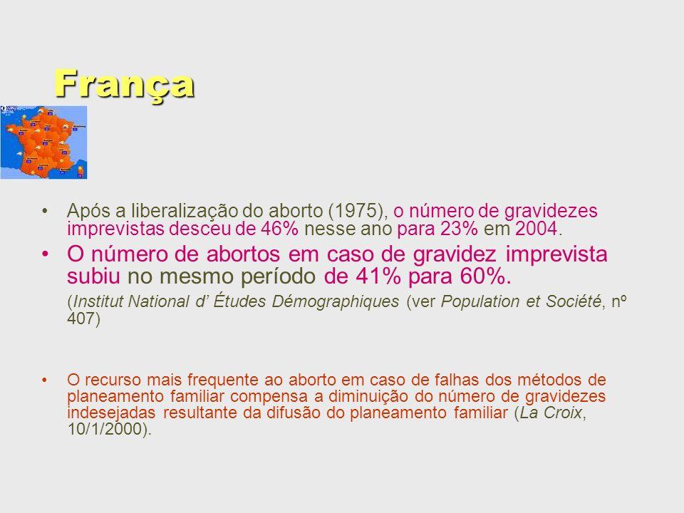 França Após a liberalização do aborto (1975), o número de gravidezes imprevistas desceu de 46% nesse ano para 23% em 2004. O número de abortos em caso