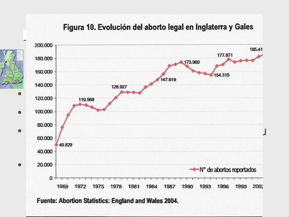 Reino Unido Cresceu 272% desde a legalização Nos últimos 10 anos, subiu 17% Nas jovens com menos de 16 anos, subiu 6% de 2003 a 2004 95% são declarado