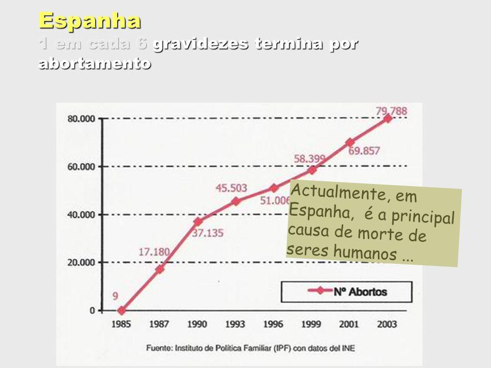 Actualmente, em Espanha, é a principal causa de morte de seres humanos...