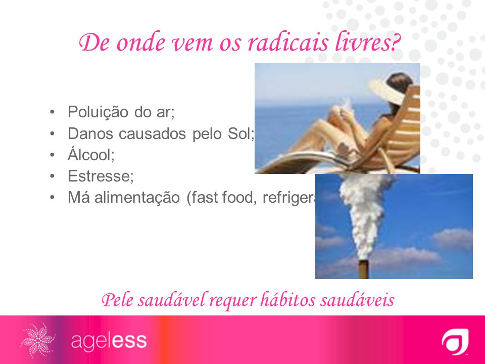 De onde vem os radicais livres? Poluição do ar; Danos causados pelo Sol; Álcool; Estresse; Má alimentação (fast food, refrigerantes, doces, etc.) Pele