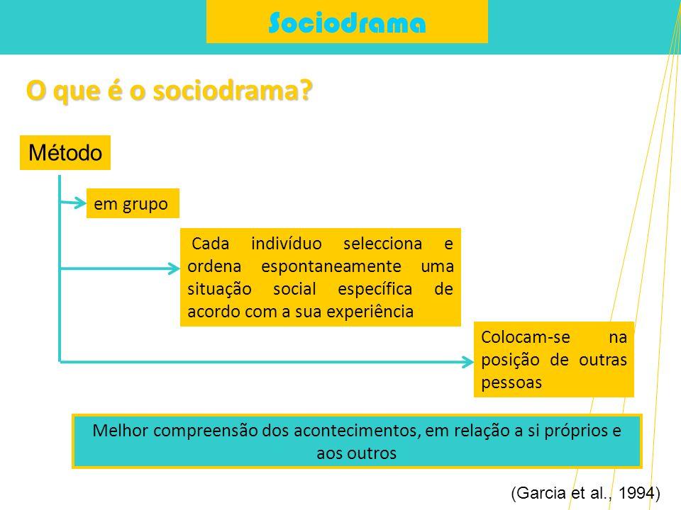 Sociodrama O que é o sociodrama? (Garcia et al., 1994) em grupo Método Cada indivíduo selecciona e ordena espontaneamente uma situação social específi