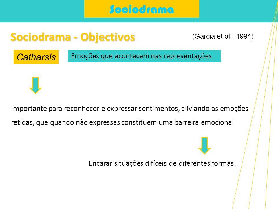 Sociodrama Sociodrama - Objectivos Encarar situações difíceis de diferentes formas. Catharsis (Garcia et al., 1994) Emoções que acontecem nas represen