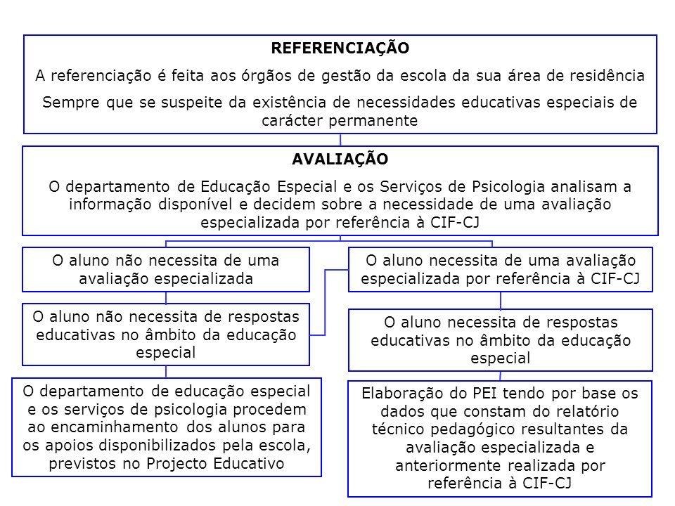 REFERENCIAÇÃO A referenciação é feita aos órgãos de gestão da escola da sua área de residência Sempre que se suspeite da existência de necessidades ed