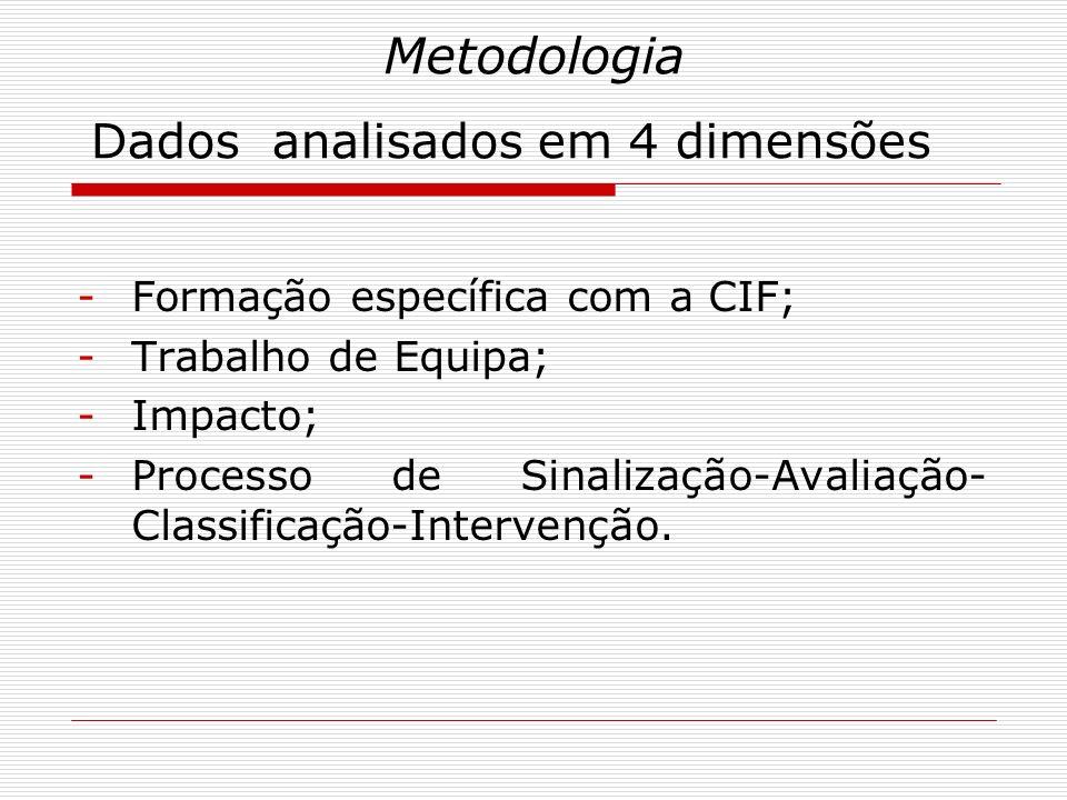 Metodologia -Formação específica com a CIF; -Trabalho de Equipa; -Impacto; -Processo de Sinalização-Avaliação- Classificação-Intervenção. Dados analis