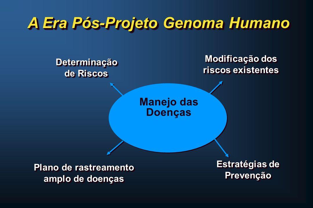 A Era Pós-Projeto Genoma Humano Determinação de Riscos Determinação Plano de rastreamento amplo de doenças Modificação dos riscos existentes Modificaç
