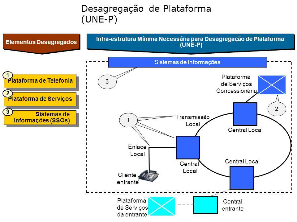 Desagregação de Plataforma (UNE-P) Infra-estrutura Mínima Necessária para Desagregação de Plataforma (UNE-P) Infra-estrutura Mínima Necessária para De