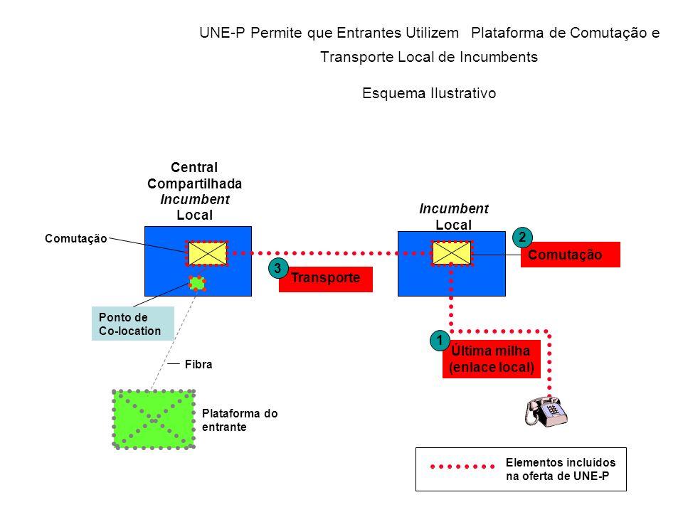 Ponto de Co-location UNE-P Permite que Entrantes Utilizem Plataforma de Comutação e Transporte Local de Incumbents Esquema Ilustrativo Fibra Plataform