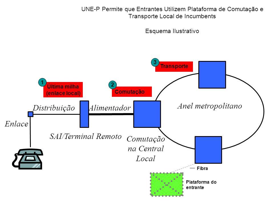 Enlace Distribuição SAI/Terminal Remoto Alimentador Comutação na Central Local Anel metropolitano Comutação Transporte Última milha (enlace local) 1 2